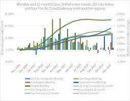 housing trends 2017 for the 15th month in a row seattles housing market leads the