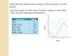input output tables calculator lesson 7 4 function notation to learn function notation to evaluate