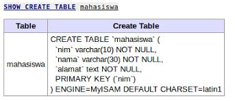 query membuat tabel di sql show create table perintah mysql untuk menilkan perintah query