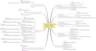 Map Tools Mind Map Tools For Testers Logigear Magazine