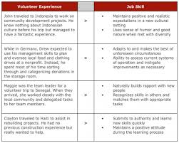 Skills And Abilities Resume Examples High Graduate Resume Best Dissertation Abstract Proofreading