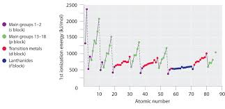 how does the modern periodic table arrange elements energetics of ion formation