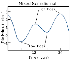 Anchorage Tide Table Noaa U0027s National Ocean Service Tide Cycle Variations