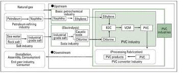 how is made how is pvc made pvc