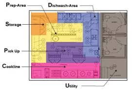 how to plan layout of kitchen kitchen layout planner restaurant planning design commercial