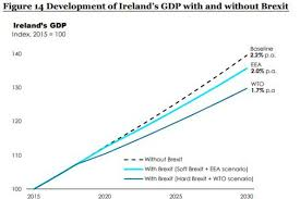 irish economy 2015 2014 facts innovation news even in the best case brexit scenario the irish economy will still