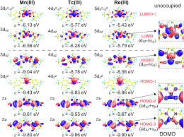 Group 7 Periodic Table Theoretical Study Of One Electron Oxidized Salen Complexes Of