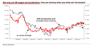 Barnes And Noble Minimum Wage Is Non Supervisory Wage Growth Slowing Marginal Revolution