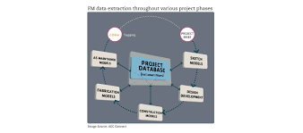 linking data from bim to facilities management fm magazine
