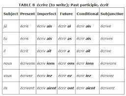 write the pattern of past tense and give exle irregular verbs