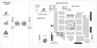 Department Store Floor Plan Rfid Technology Implementation In Department Store Retail Figure