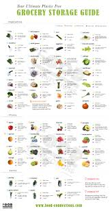 grocery guide the ultimate grocery storage guide food connections