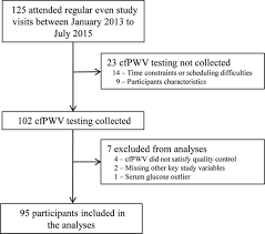 vascular stiffness in children with chronic kidney diseasenovelty