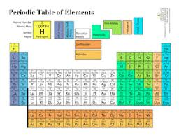 periodic table worksheet for middle printable periodic table worksheet education com