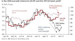 Usd To Sgd Usd Sgd Rebounds While Dxy May Be Oversold