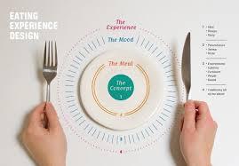 experience design experience design conceptualizing restaurant success