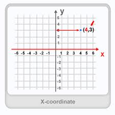 x coordinate definition examples u0026 fun math worksheets