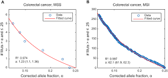 quantifying clonal and subclonal passenger mutations in cancer