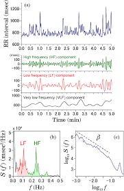multiscale analysis of intensive longitudinal biomedical signals