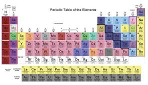 periodic table project learn families elements and more