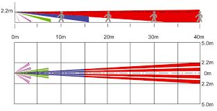 long range motion detector light wired 12v external pir detector for lighting control luminite