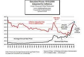 average gas price getting gas price relief nrdc