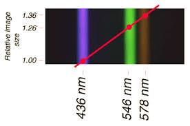 Blue Light Wavelength Scaling Holograms