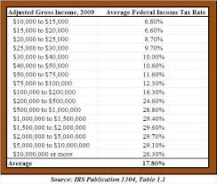 Irs Tax Withholding Tables Irs Tax Withholding Tables 2009 Brokeasshome Com