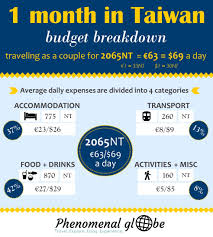 traveling on a budget images How much does it cost to travel taiwan a budget breakdown jpg