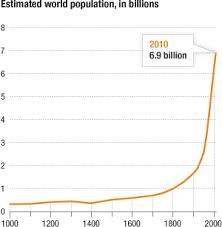 visualizing how a population hits 7 billion npr