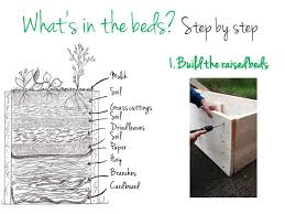 how to layer a bed 8 steps layer raised bed growing spaces