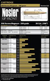 Barnes 168 Tsx 308 Load Data 308 Norma Magnum Load Data Nosler