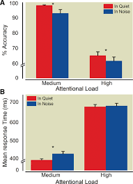 effects of divided attention and operating room noise on
