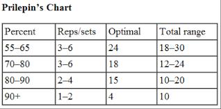 1 Rep Max Bench Press Chart Squatting Big Juggernaut