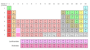 Sulfur On The Periodic Table The History Of The Periodic Table Boundless Chemistry