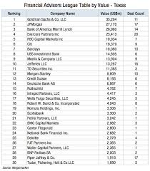 Investment Banking League Tables Texas Lawbook Boutique Investment Banks Making Inroads Among Top