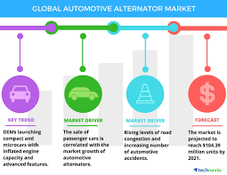 top colors 2017 top 3 emerging trends impacting the global automotive alternator