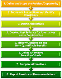 Cost Benefit Analysis Report Template by Cost Benefit Analysis Anvari Net