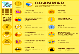 7 great grammar sites for teachers and students educational
