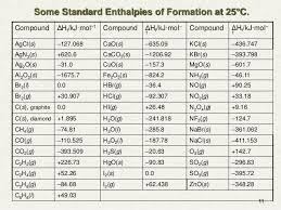 Standard Entropy Change Table Standard Molar Entropy Table Chemical Thermodynamics 11 638