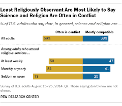 5 facts about the interplay between religion and science pew