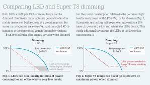 straight talk sheds light on the leds vs linear fluorescent debate