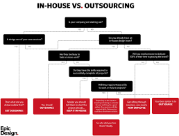 should i hire in house or outsource design work epic design