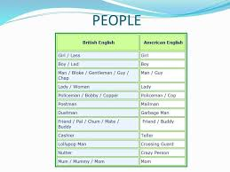 Faucet In British English Differences Between American And British English Esl Buzz