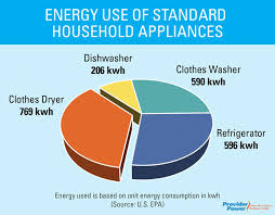 how much is a light bill you ve got the power how to beat rising energy costs the power to