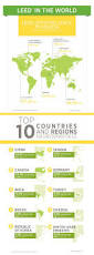 the 7 best images about siarchitects infographics on pinterest