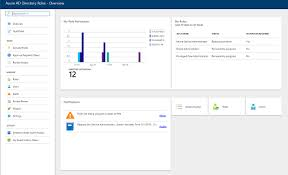 Azure Overview by Azure Ad Privileged Identity Management U2013 Microsoft Azure Marketplace