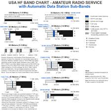 Radio Base Station Vhf Air Band Frequency Mobile 5 Mhz