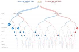 2016 Election Prediction Youtube by How To Follow The 2016 Election Results Online Digital Trends