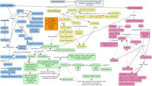 what is concept concept mapping literature reviews research guides at new